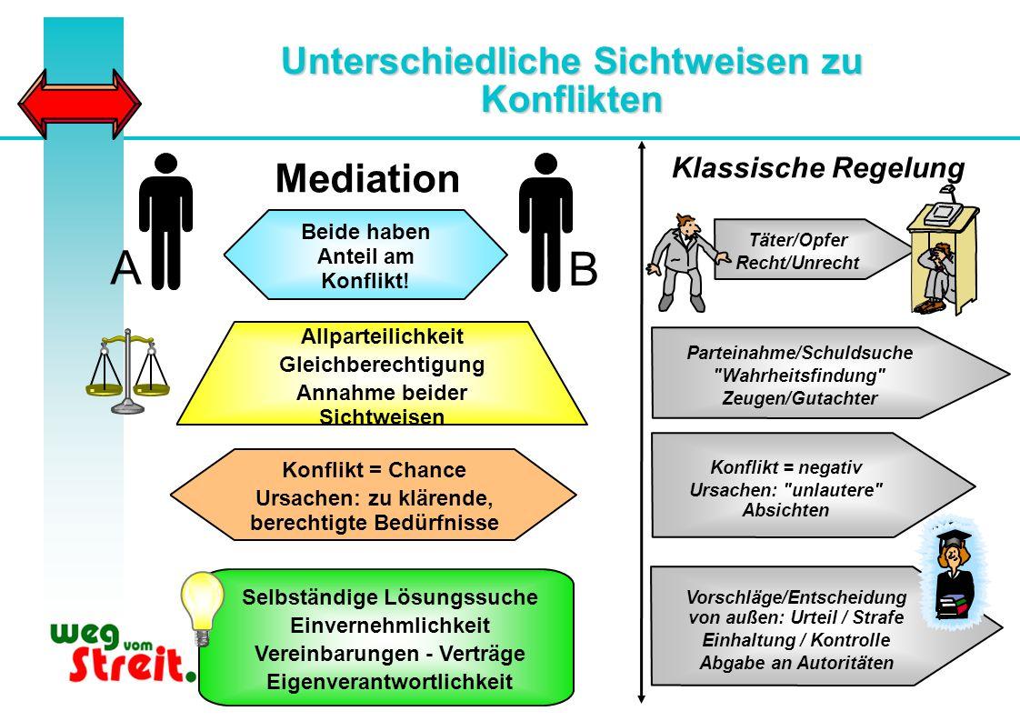 Aufbau der Mediation seit 2000 Erste Konfliktlotsen- und Lehrermediatorenausbildungen Im Schuljahr 2000/2001 wurden von unserer Mediationsbeauftragten Dr.