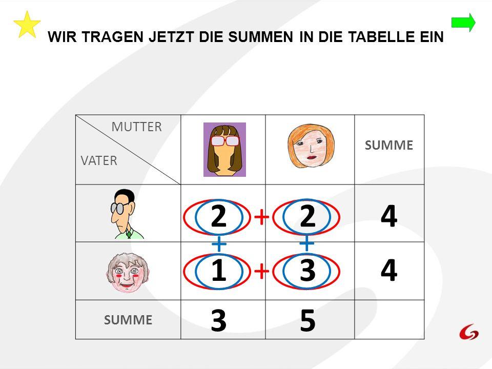 WIR TRAGEN JETZT DIE SUMMEN IN DIE TABELLE EIN MUTTER VATER SUMME 224+ 13+4 + + 35