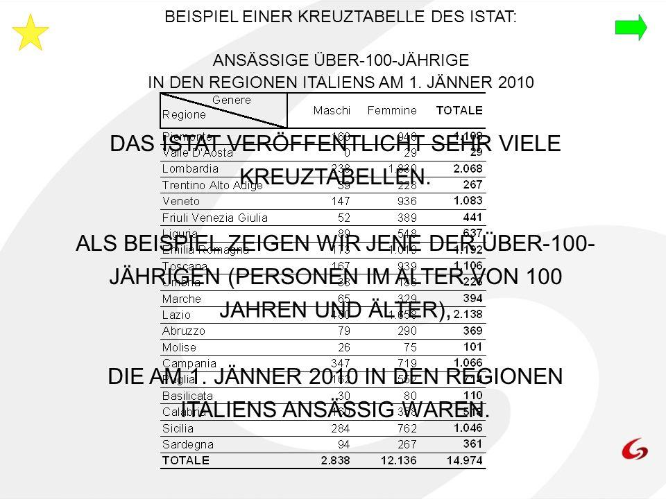 BEISPIEL EINER KREUZTABELLE DES ISTAT: ANSÄSSIGE ÜBER-100-JÄHRIGE IN DEN REGIONEN ITALIENS AM 1. JÄNNER 2010 DAS ISTAT VERÖFFENTLICHT SEHR VIELE KREUZ
