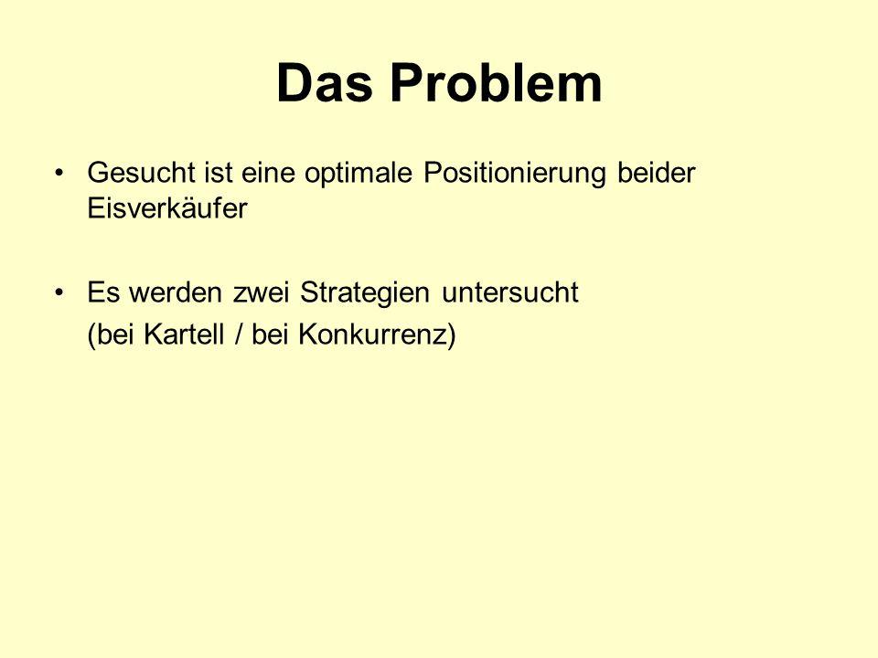 Das Problem Gesucht ist eine optimale Positionierung beider Eisverkäufer Es werden zwei Strategien untersucht (bei Kartell / bei Konkurrenz)