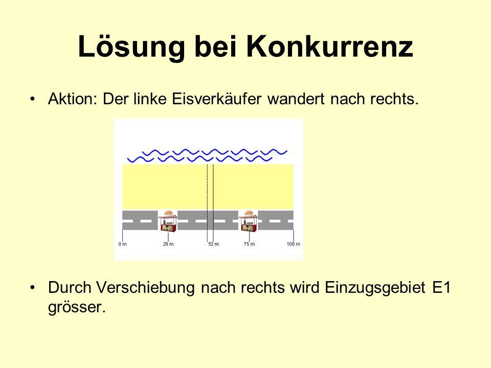 Lösung bei Konkurrenz Aktion: Der linke Eisverkäufer wandert nach rechts. Durch Verschiebung nach rechts wird Einzugsgebiet E1 grösser.