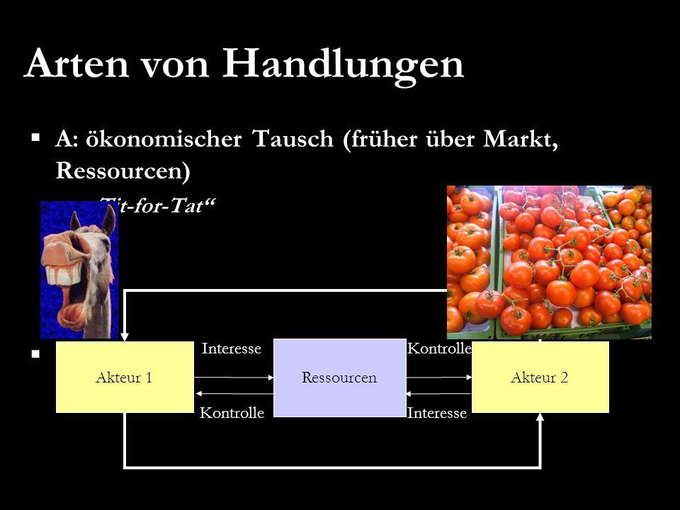 Arten von Handlungen A: ökonomischer Tausch (früher über Markt, Ressourcen) Tit-for-Tat Akteur 1 Ressourcen Akteur 2 KontrolleInteresse Kontrolle
