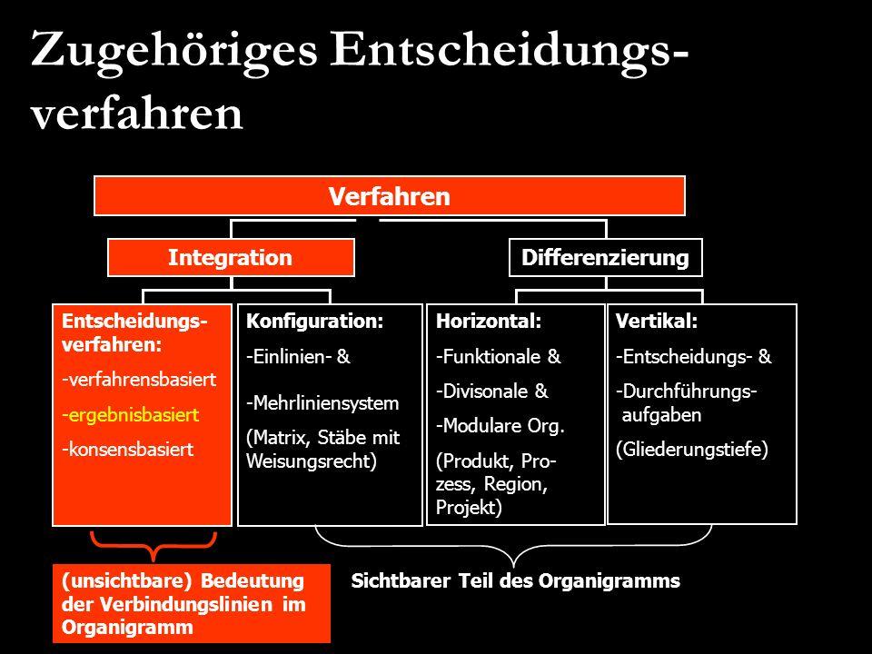 Zugehöriges Entscheidungs- verfahren Verfahren Integration Konfiguration: -Einlinien- & -Mehrliniensystem (Matrix, Stäbe mit Weisungsrecht) Entscheidu