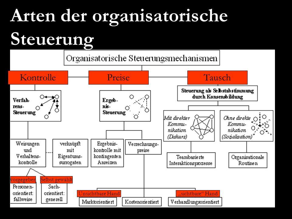 Arten der organisatorische Steuerung KontrollePreiseTausch vorgegeben Selbst gewählt Unsichtbare Handsichtbare Hand