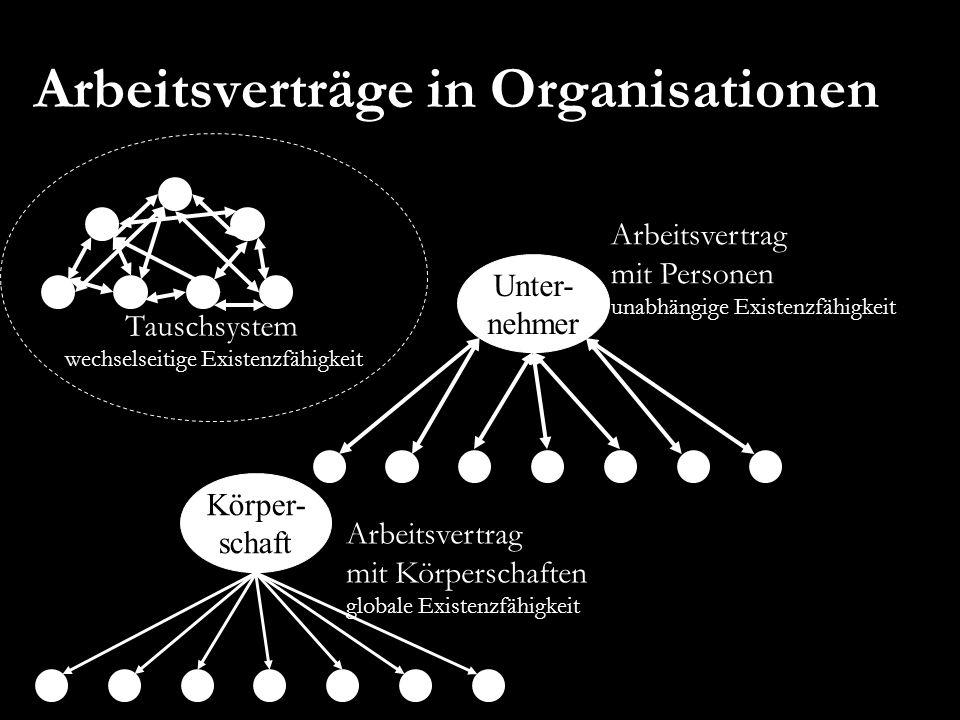 Arbeitsverträge in Organisationen Tauschsystem wechselseitige Existenzfähigkeit Unter- nehmer Arbeitsvertrag mit Personen unabhängige Existenzfähigkei