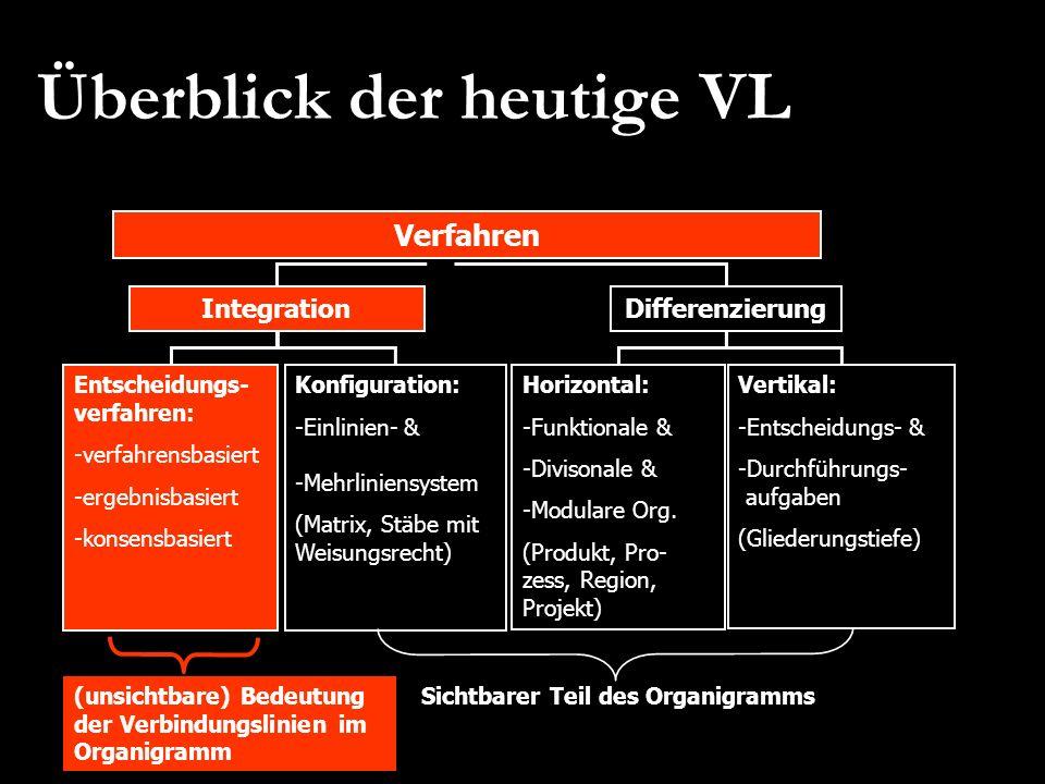 Überblick der heutige VL Verfahren Integration Konfiguration: -Einlinien- & -Mehrliniensystem (Matrix, Stäbe mit Weisungsrecht) Entscheidungs- verfahr