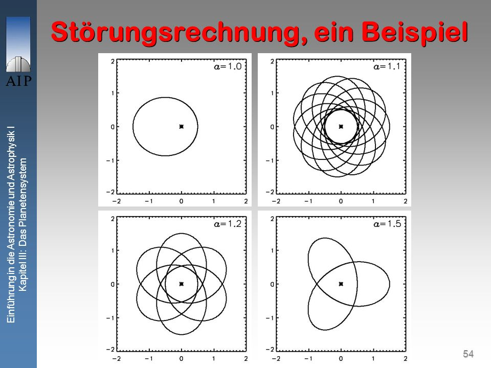 54 Einführung in die Astronomie und Astrophysik I Kapitel III: Das Planetensystem Störungsrechnung, ein Beispiel