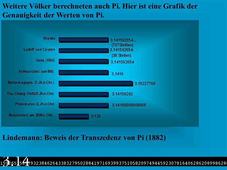 Mit den Flächen des inneren und äusseren 96-Ecks (*) zeigte Archimedes, dass der Kreis mindestens 223/71 und höchstens 220/70 Mal so gross ist wie das