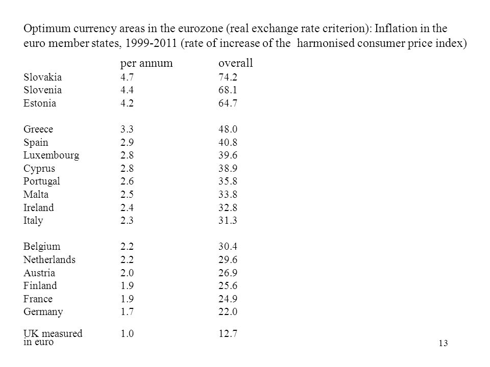 13 Optimum currency areas in the eurozone (real exchange rate criterion): Inflation in the euro member states, 1999-2011 (rate of increase of the harm