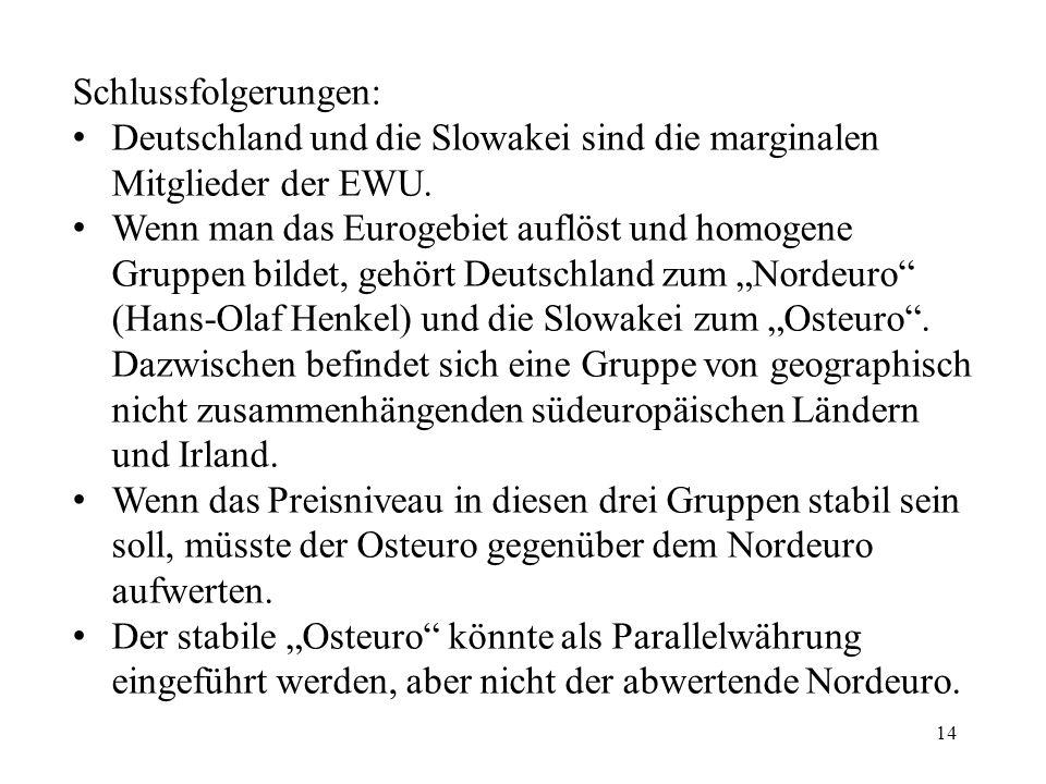 14 Schlussfolgerungen: Deutschland und die Slowakei sind die marginalen Mitglieder der EWU. Wenn man das Eurogebiet auflöst und homogene Gruppen bilde
