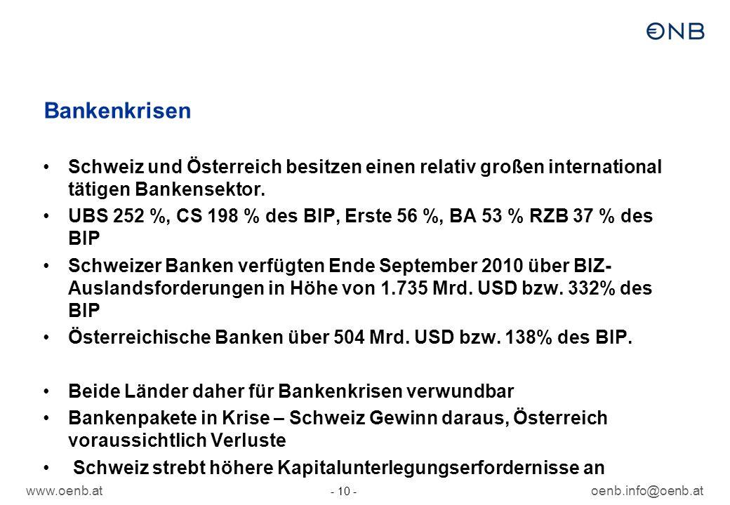 www.oenb.atoenb.info@oenb.at - 10 - Bankenkrisen Schweiz und Österreich besitzen einen relativ großen international tätigen Bankensektor. UBS 252 %, C
