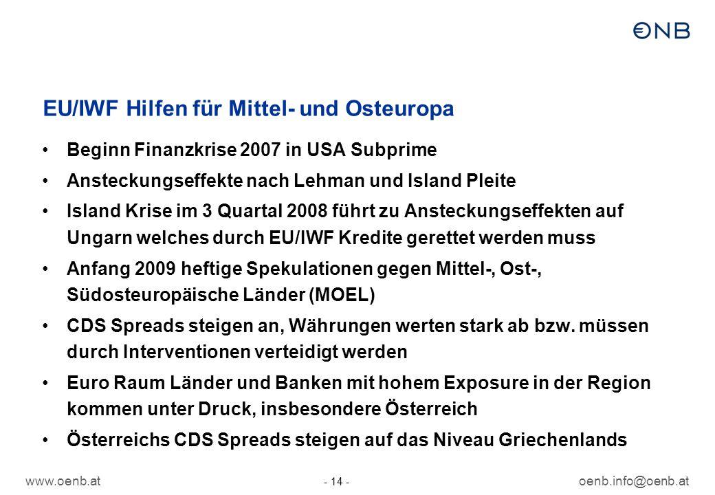 www.oenb.atoenb.info@oenb.at - 14 - EU/IWF Hilfen für Mittel- und Osteuropa Beginn Finanzkrise 2007 in USA Subprime Ansteckungseffekte nach Lehman und