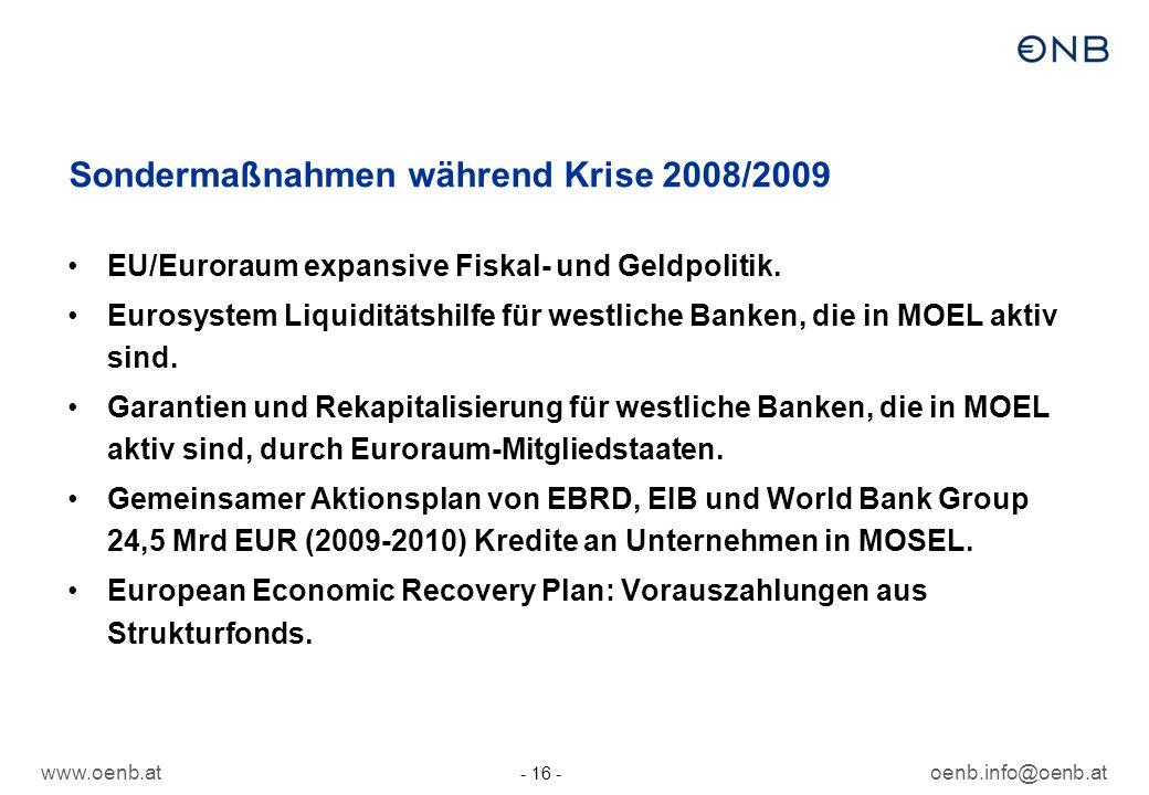 www.oenb.atoenb.info@oenb.at - 16 - Sondermaßnahmen während Krise 2008/2009 EU/Euroraum expansive Fiskal- und Geldpolitik. Eurosystem Liquiditätshilfe