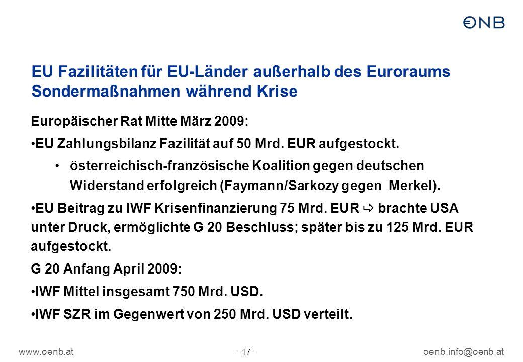 www.oenb.atoenb.info@oenb.at - 17 - EU Fazilitäten für EU-Länder außerhalb des Euroraums Sondermaßnahmen während Krise Europäischer Rat Mitte März 2009: EU Zahlungsbilanz Fazilität auf 50 Mrd.
