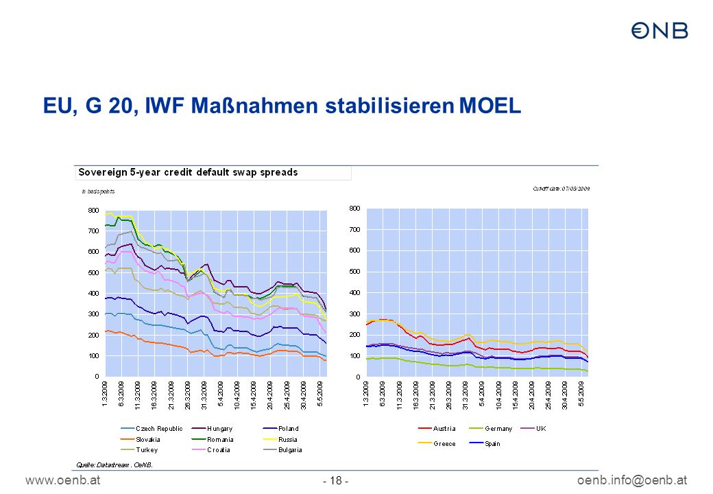 www.oenb.atoenb.info@oenb.at - 18 - EU, G 20, IWF Maßnahmen stabilisieren MOEL