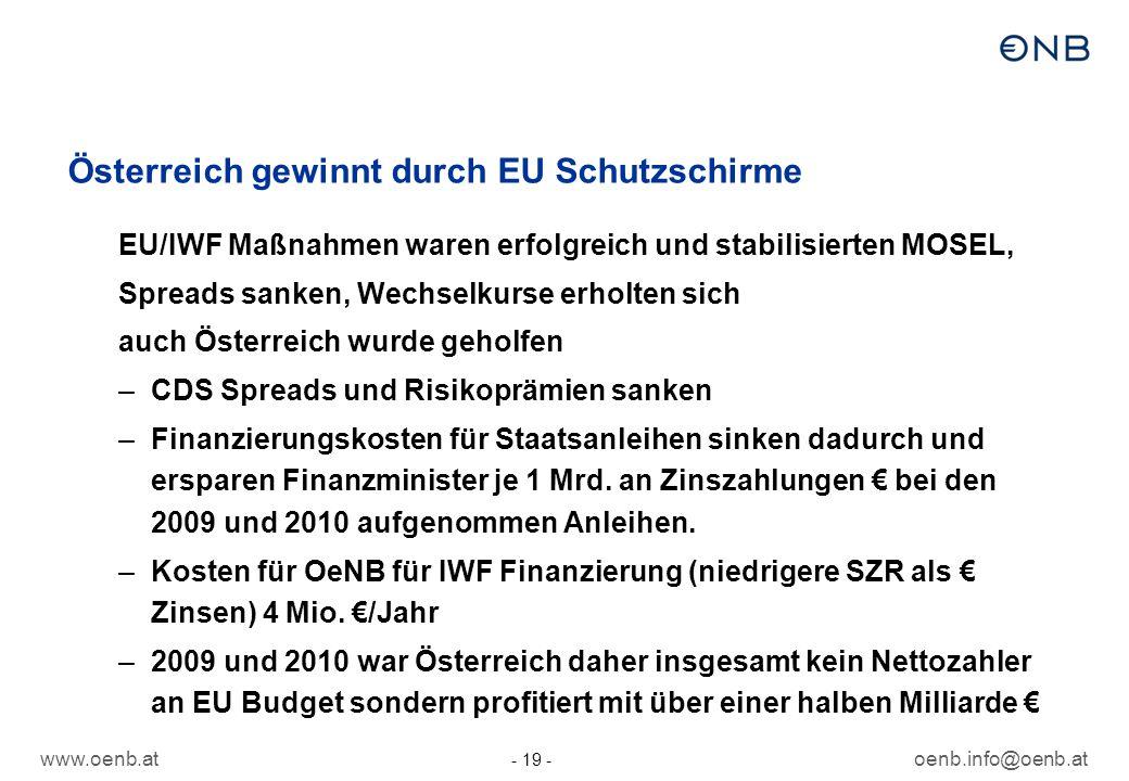 www.oenb.atoenb.info@oenb.at - 19 - Österreich gewinnt durch EU Schutzschirme EU/IWF Maßnahmen waren erfolgreich und stabilisierten MOSEL, Spreads sanken, Wechselkurse erholten sich auch Österreich wurde geholfen –CDS Spreads und Risikoprämien sanken –Finanzierungskosten für Staatsanleihen sinken dadurch und ersparen Finanzminister je 1 Mrd.