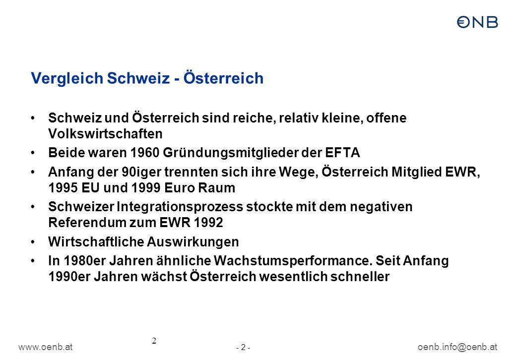oenb.info@oenb.at - 2 - 2 Vergleich Schweiz - Österreich Schweiz und Österreich sind reiche, relativ kleine, offene Volkswirtschaften Beide waren 1960