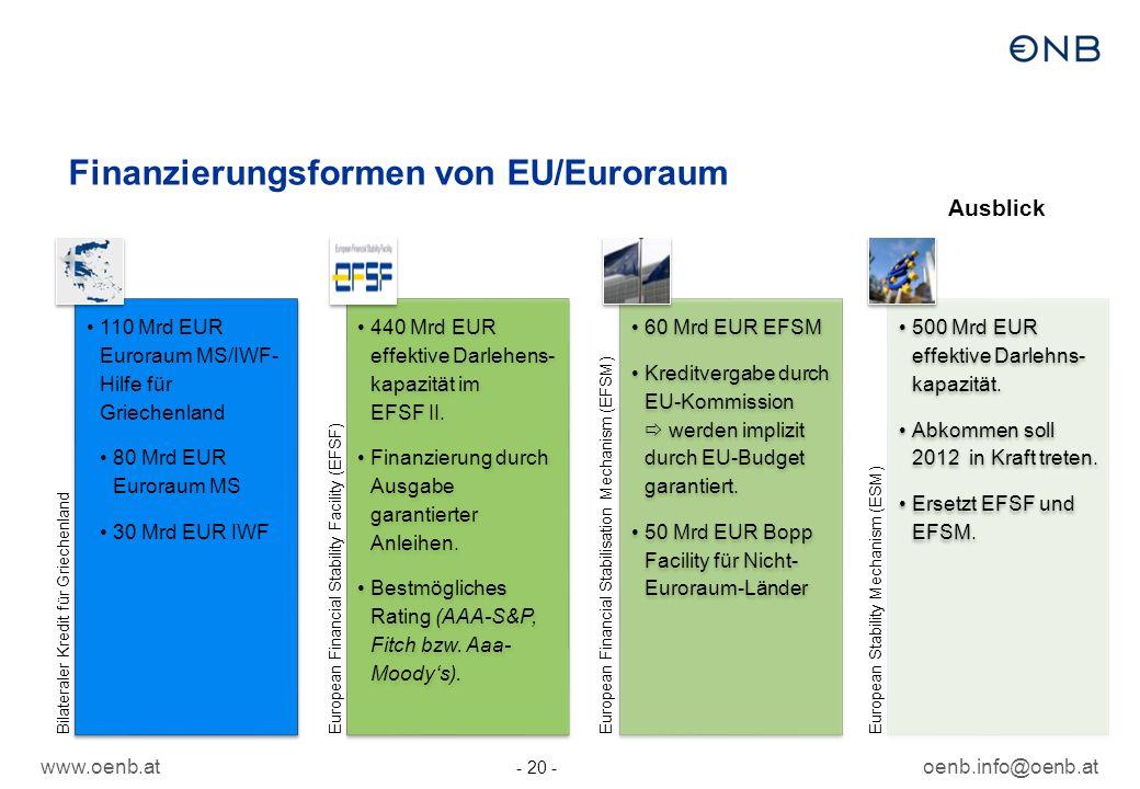 www.oenb.atoenb.info@oenb.at - 20 - Finanzierungsformen von EU/Euroraum Bilateraler Kredit für Griechenland 110 Mrd EUR Euroraum MS/IWF- Hilfe für Griechenland 80 Mrd EUR Euroraum MS 30 Mrd EUR IWF European Financial Stability Facility (EFSF) 440 Mrd EUR effektive Darlehens- kapazität im EFSF II.