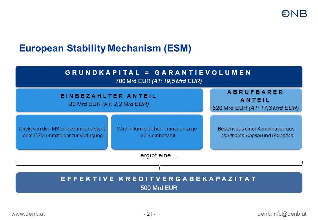 www.oenb.atoenb.info@oenb.at - 21 - European Stability Mechanism (ESM) GRUNDKAPITAL = GARANTIEVOLUMEN 700 Mrd EUR (AT: 19,5 Mrd EUR) EINBEZAHLTER ANTEIL 80 Mrd EUR (AT: 2,2 Mrd EUR) Direkt von den MS einbezahlt und steht dem ESM unmittelbar zur Verfügung.