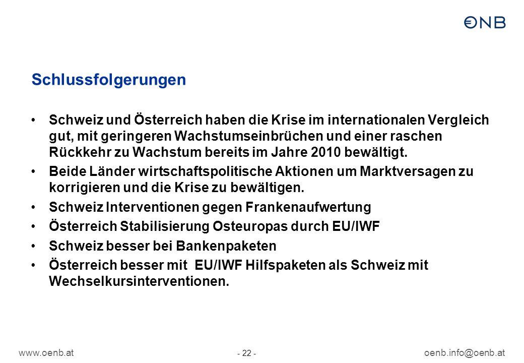 www.oenb.atoenb.info@oenb.at - 22 - Schlussfolgerungen Schweiz und Österreich haben die Krise im internationalen Vergleich gut, mit geringeren Wachstu