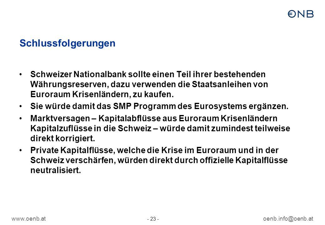 www.oenb.atoenb.info@oenb.at - 23 - Schlussfolgerungen Schweizer Nationalbank sollte einen Teil ihrer bestehenden Währungsreserven, dazu verwenden die