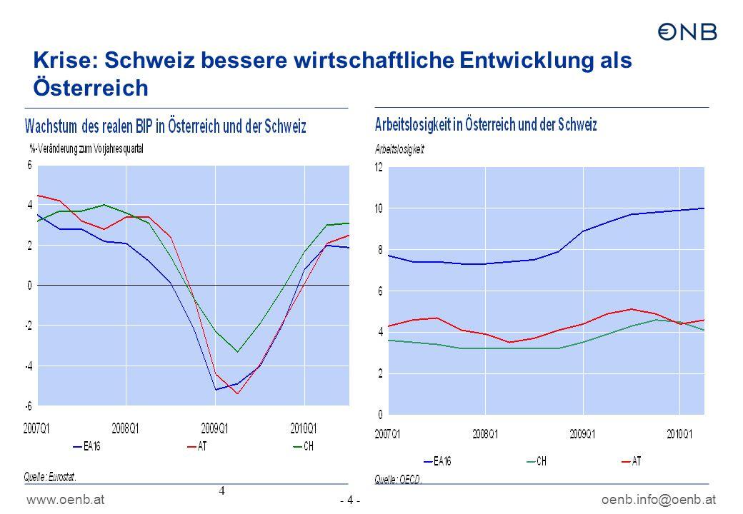 www.oenb.atoenb.info@oenb.at - 4 - 4 Krise: Schweiz bessere wirtschaftliche Entwicklung als Österreich