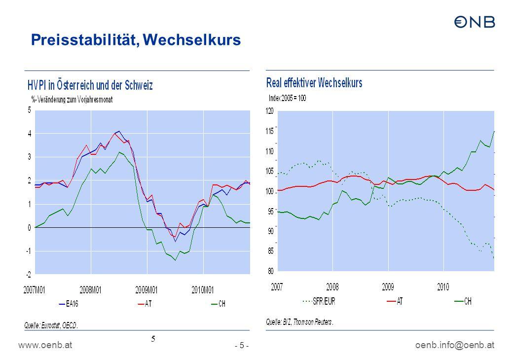 www.oenb.atoenb.info@oenb.at - 5 - 5 Preisstabilität, Wechselkurs