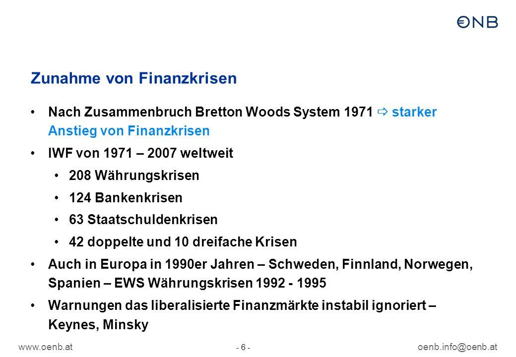 www.oenb.atoenb.info@oenb.at - 6 - Zunahme von Finanzkrisen Nach Zusammenbruch Bretton Woods System 1971 starker Anstieg von Finanzkrisen IWF von 1971 – 2007 weltweit 208 Währungskrisen 124 Bankenkrisen 63 Staatschuldenkrisen 42 doppelte und 10 dreifache Krisen Auch in Europa in 1990er Jahren – Schweden, Finnland, Norwegen, Spanien – EWS Währungskrisen 1992 - 1995 Warnungen das liberalisierte Finanzmärkte instabil ignoriert – Keynes, Minsky