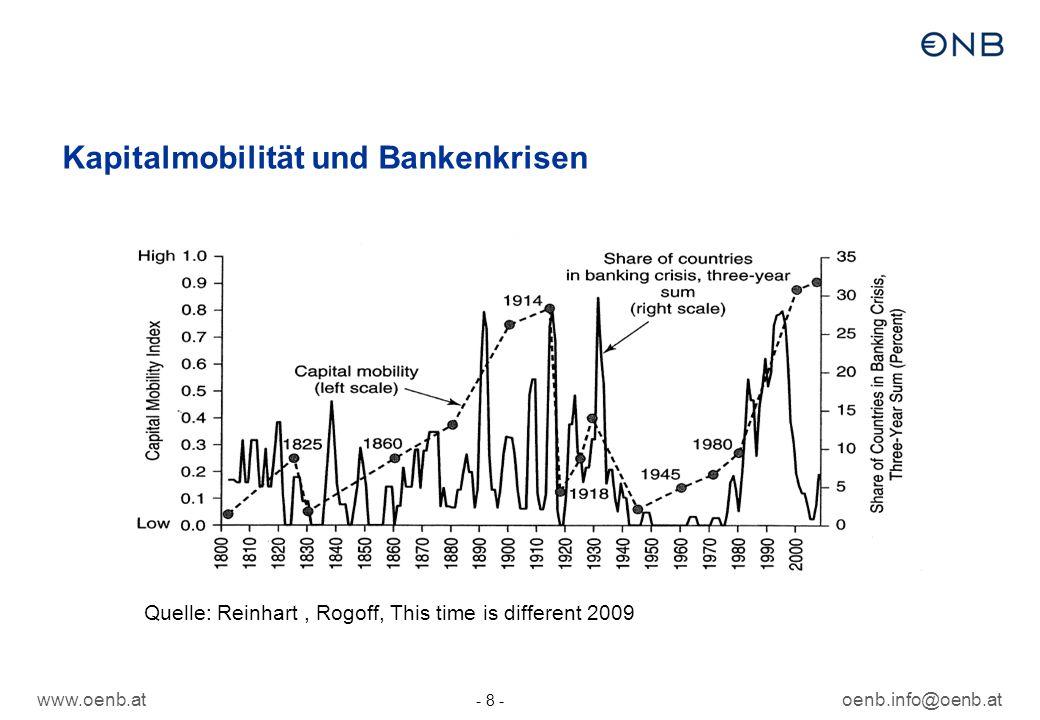 www.oenb.atoenb.info@oenb.at - 9 - 9 Währungskrisen Österreich: durch Euro vor Währungskrisen geschützt – nicht vor Banken- und Staatschuldenkrisen Problem Fremdwährungskredite insbesondere in SFR Früher in EU Währungskrisen z.B.