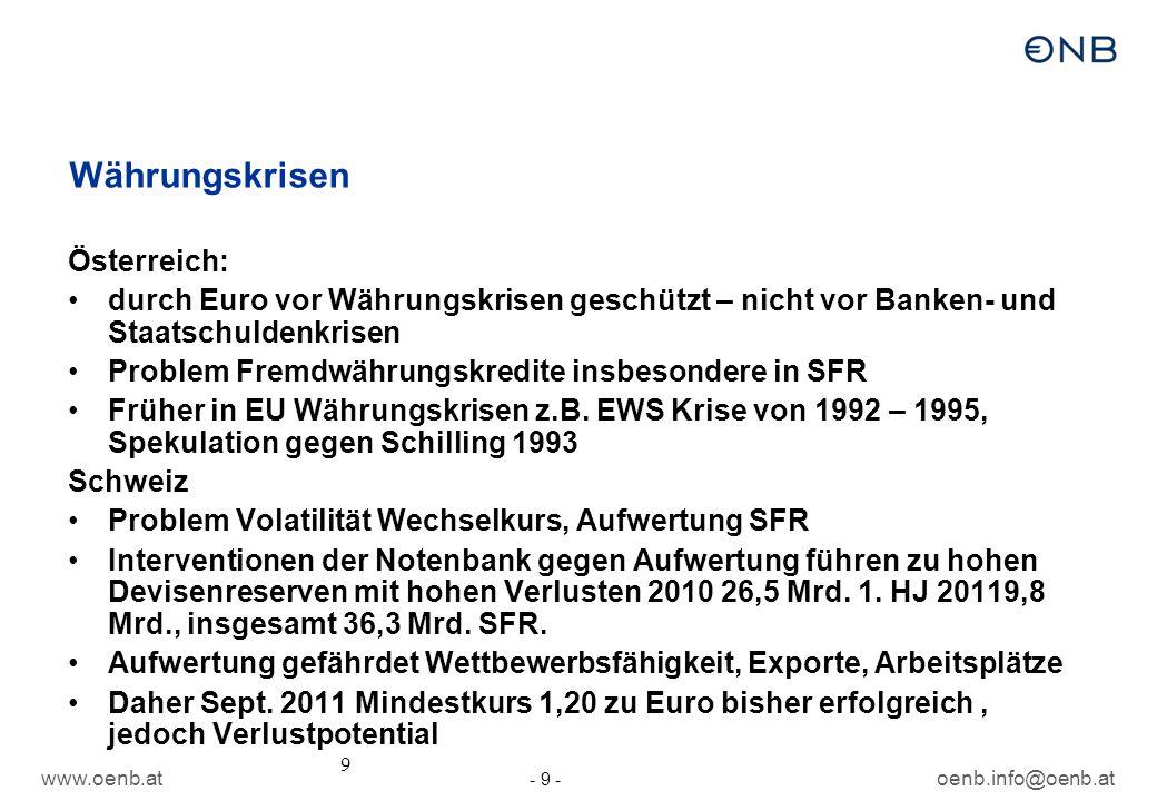 www.oenb.atoenb.info@oenb.at - 9 - 9 Währungskrisen Österreich: durch Euro vor Währungskrisen geschützt – nicht vor Banken- und Staatschuldenkrisen Pr