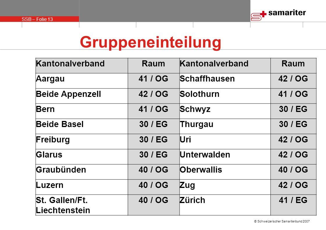 SSB – Folie 13 © Schweizerischer Samariterbund 2007 Gruppeneinteilung KantonalverbandRaumKantonalverbandRaum Aargau41 / OGSchaffhausen42 / OG Beide Appenzell42 / OGSolothurn41 / OG Bern41 / OGSchwyz30 / EG Beide Basel30 / EGThurgau30 / EG Freiburg30 / EGUri42 / OG Glarus30 / EGUnterwalden42 / OG Graubünden40 / OGOberwallis40 / OG Luzern40 / OGZug42 / OG St.