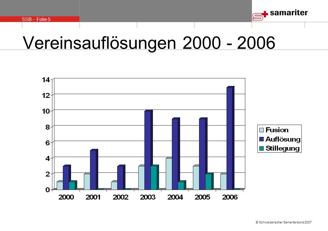 SSB – Folie 5 © Schweizerischer Samariterbund 2007 Vereinsauflösungen 2000 - 2006