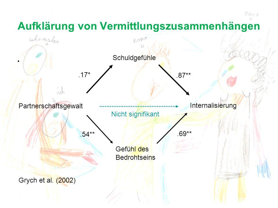 Aufklärung von Vermittlungszusammenhängen. Partnerschaftsgewalt Schuldgefühle Internalisierung Gefühl des Bedrohtseins.17*.87**.54**.69** Grych et al.