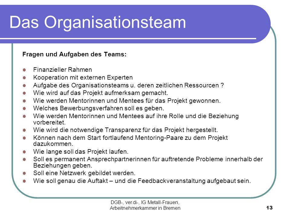 Das Organisationsteam Fragen und Aufgaben des Teams: Finanzieller Rahmen Kooperation mit externen Experten Aufgabe des Organisationsteams u. deren zei