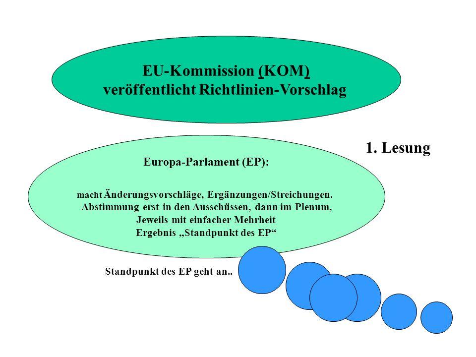 EU-Kommission (KOM) veröffentlicht Richtlinien-Vorschlag Europa-Parlament (EP): macht Änderungsvorschläge, Ergänzungen/Streichungen. Abstimmung erst i