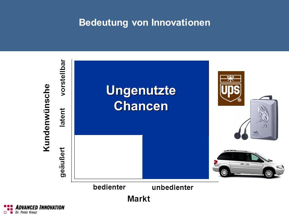 bedienter unbedienter Markt Kundenwünsche geäußert latent vorstellbar UngenutzteChancen Bedeutung von Innovationen