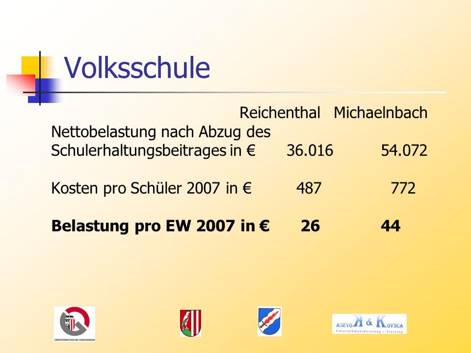 Volksschule ReichenthalMichaelnbach Nettobelastung nach Abzug des Schulerhaltungsbeitrages in 36.01654.072 Kosten pro Schüler 2007 in 487 772 Belastung pro EW 2007 in 2644