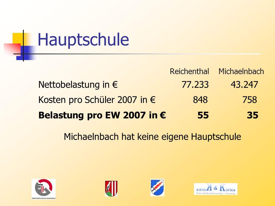 Hauptschule Reichenthal Michaelnbach Nettobelastung in 77.23343.247 Kosten pro Schüler 2007 in 848 758 Belastung pro EW 2007 in 55 35 Michaelnbach hat keine eigene Hauptschule