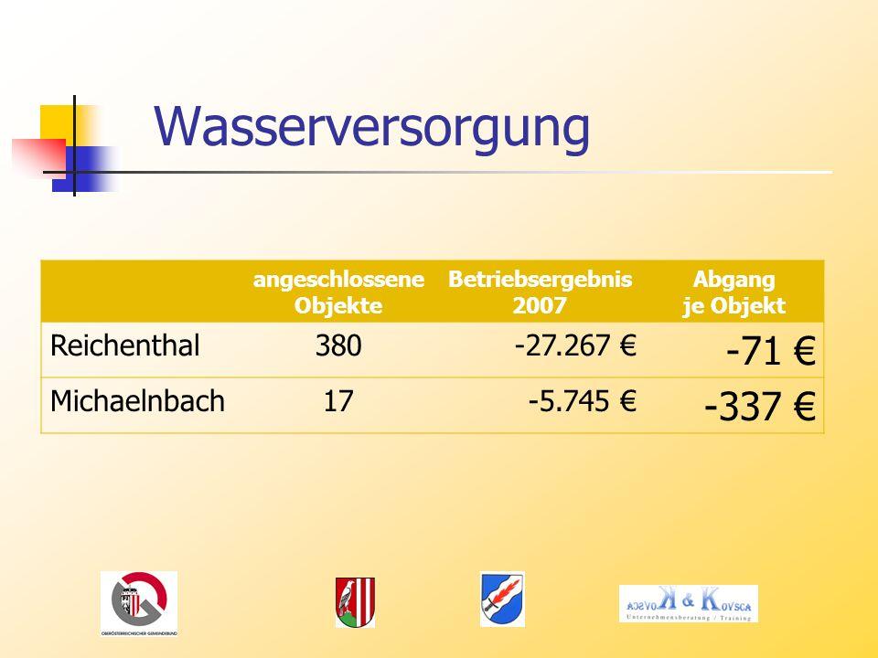 Wasserversorgung angeschlossene Objekte Betriebsergebnis 2007 Abgang je Objekt Reichenthal380-27.267 -71 Michaelnbach17-5.745 -337