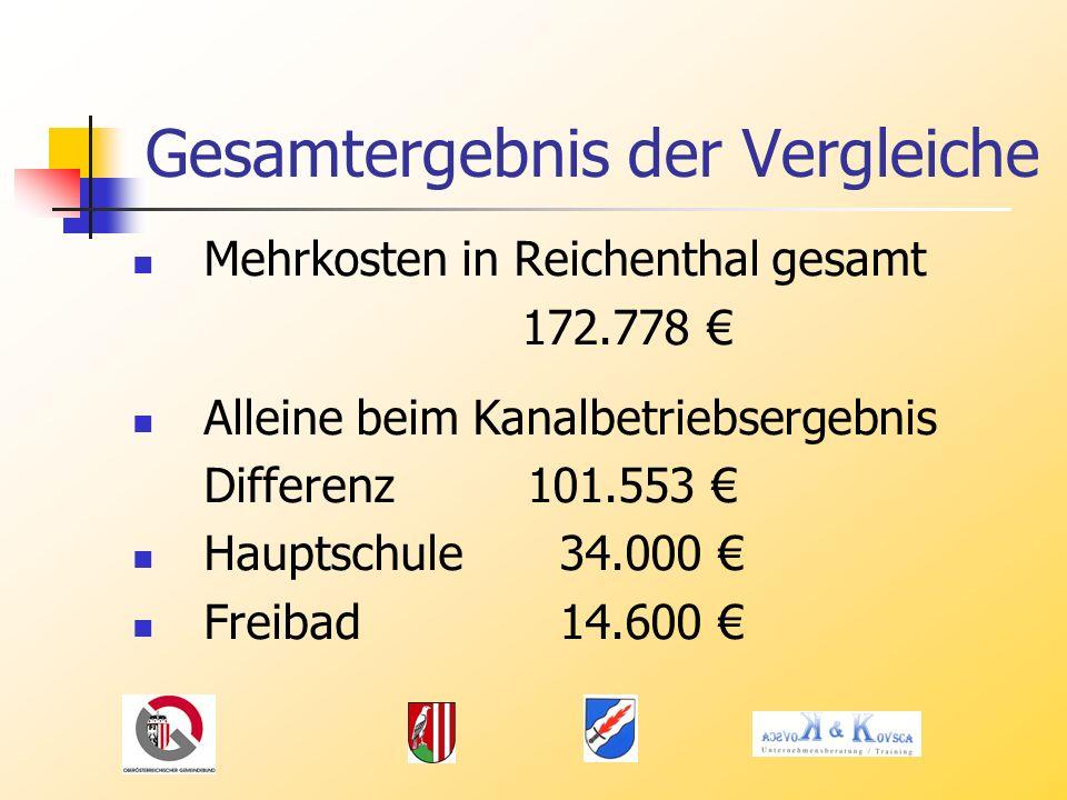 Gesamtergebnis der Vergleiche Mehrkosten in Reichenthal gesamt 172.778 Alleine beim Kanalbetriebsergebnis Differenz 101.553 Hauptschule34.000 Freibad14.600