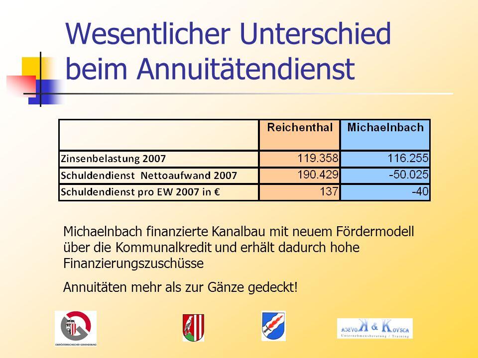 Wesentlicher Unterschied beim Annuitätendienst Michaelnbach finanzierte Kanalbau mit neuem Fördermodell über die Kommunalkredit und erhält dadurch hohe Finanzierungszuschüsse Annuitäten mehr als zur Gänze gedeckt!