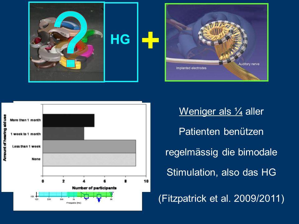 HG + Weniger als ¼ aller Patienten benützen regelmässig die bimodale Stimulation, also das HG (Fitzpatrick et al. 2009/2011)