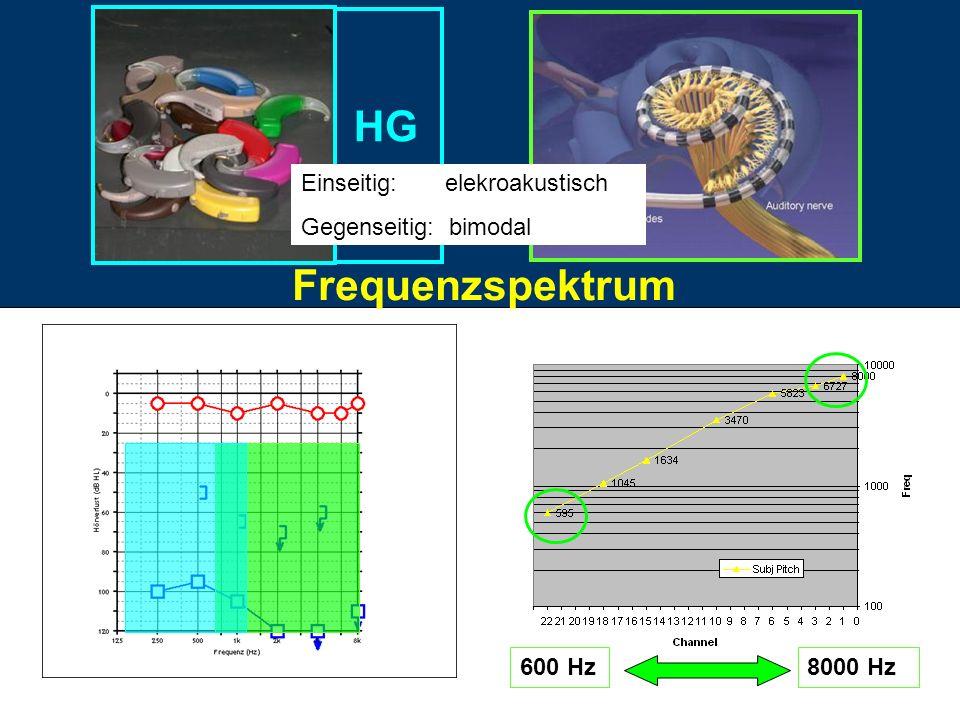 600 Hz8000 Hz Frequenzspektrum HG Einseitig: elekroakustisch Gegenseitig: bimodal