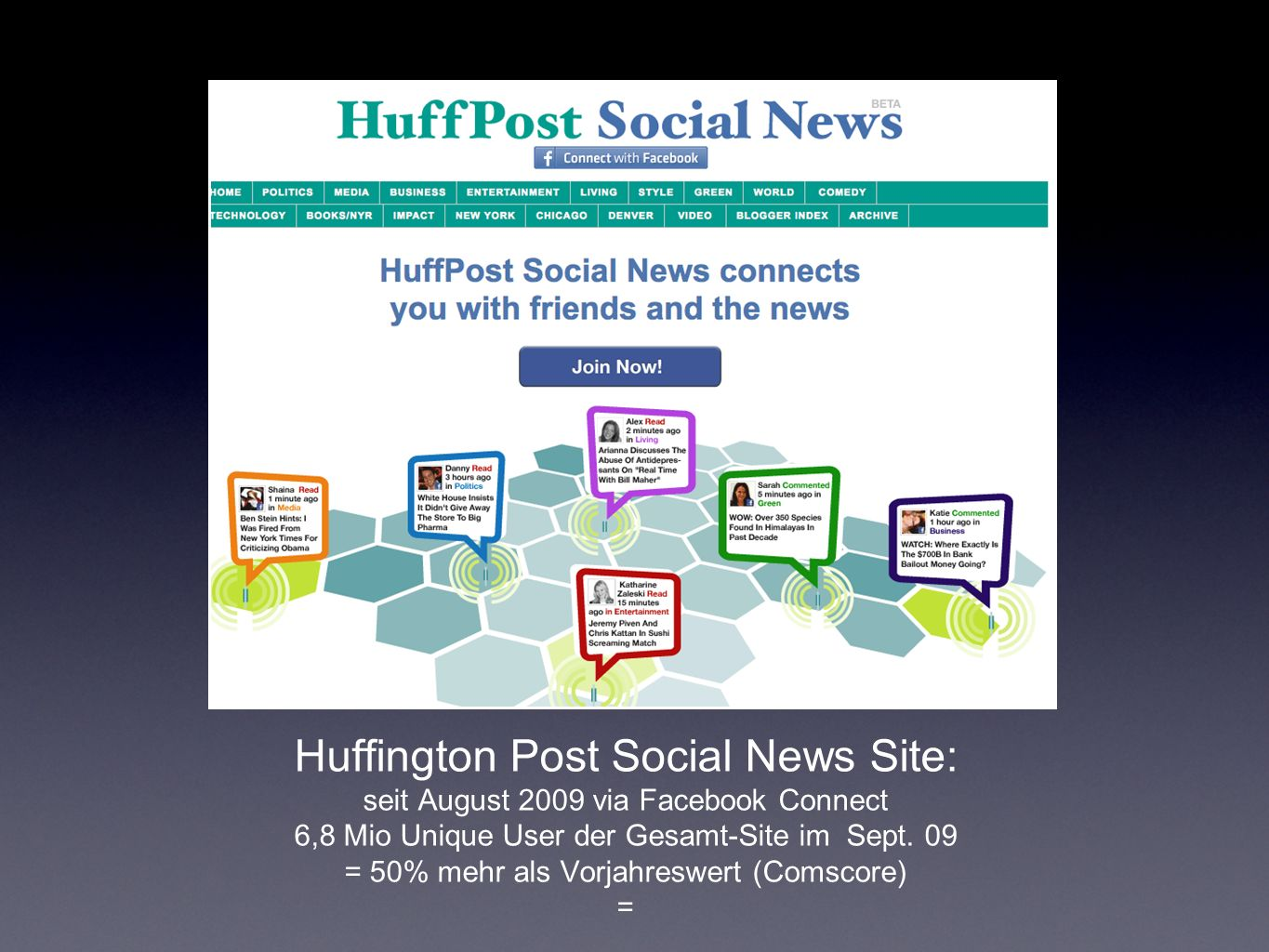 Huffington Post Social News Site: seit August 2009 via Facebook Connect 6,8 Mio Unique User der Gesamt-Site im Sept. 09 = 50% mehr als Vorjahreswert (