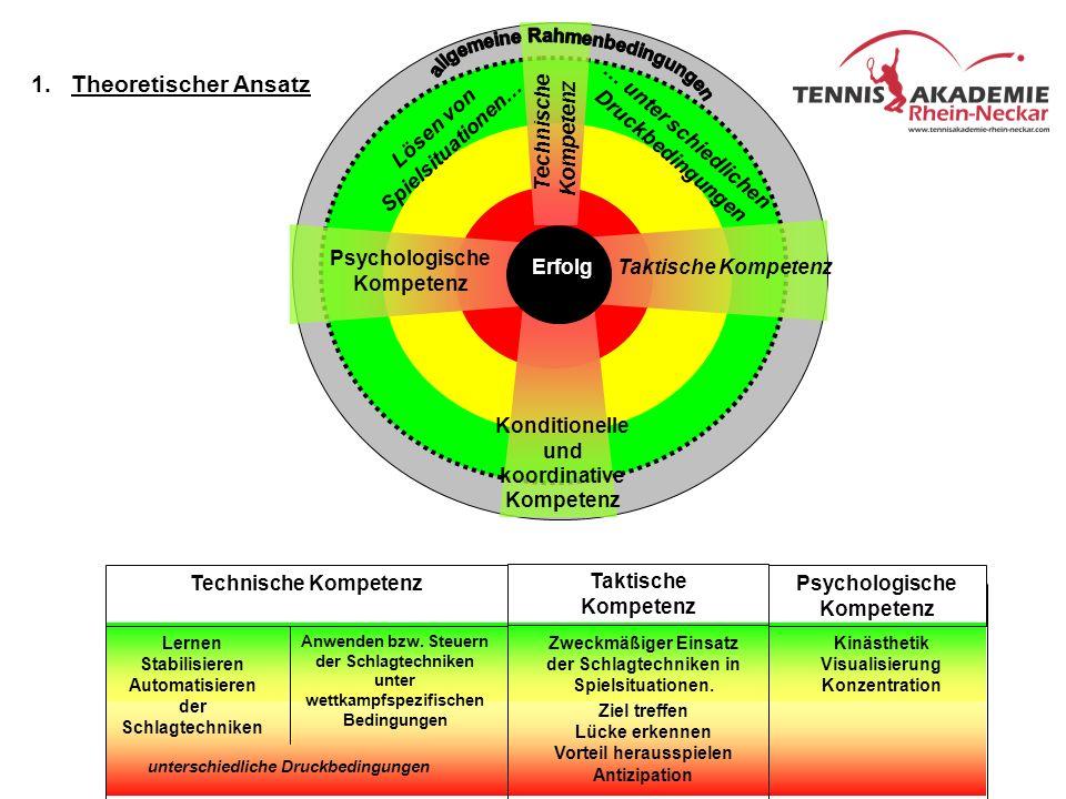 Technische Kompetenz Psychologische Kompetenz Konditionelle und koordinative Kompetenz … unter schiedlichen Druckbedingungen Taktische KompetenzErfolg