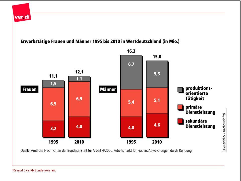 Erwerbstätigkeit:Frauen holen auf Der Anteil der erwerbstätigen Frauen wird in den nächsten Jahren stark wachsen: von 11,1 Millionen 1995 auf 12,1 Millionen im Jahr 2010 allein in Westdeutschland.