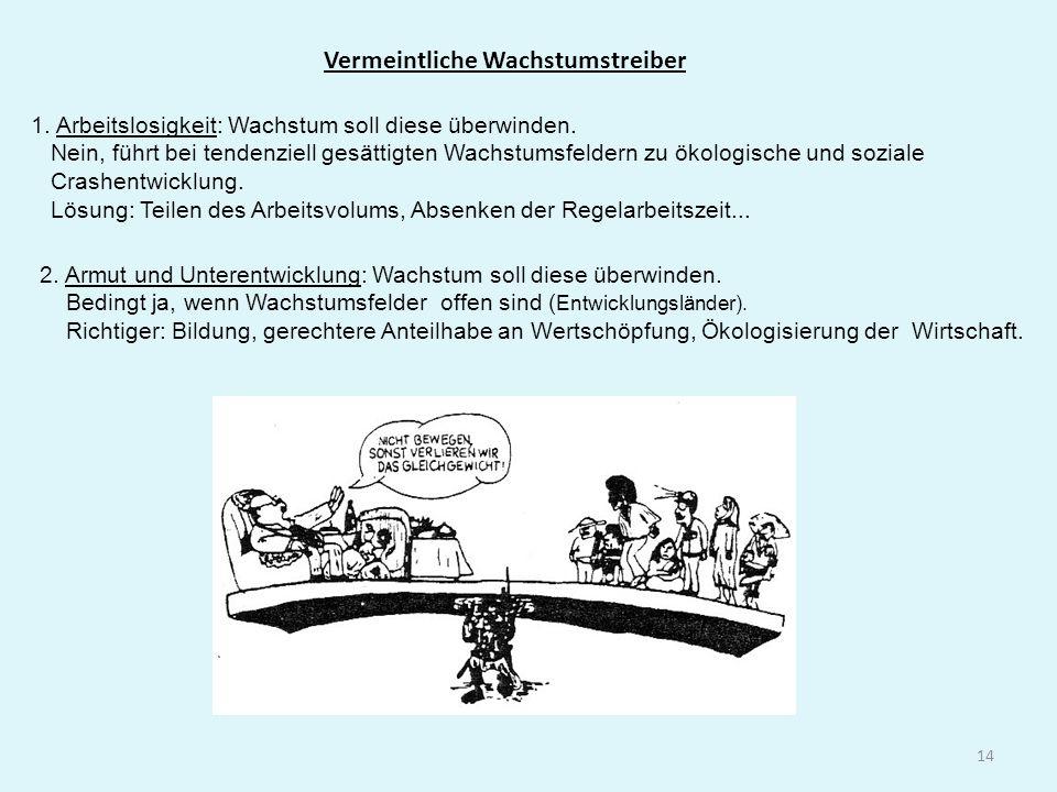 Vermeintliche Wachstumstreiber 1.Arbeitslosigkeit: Wachstum soll diese überwinden.