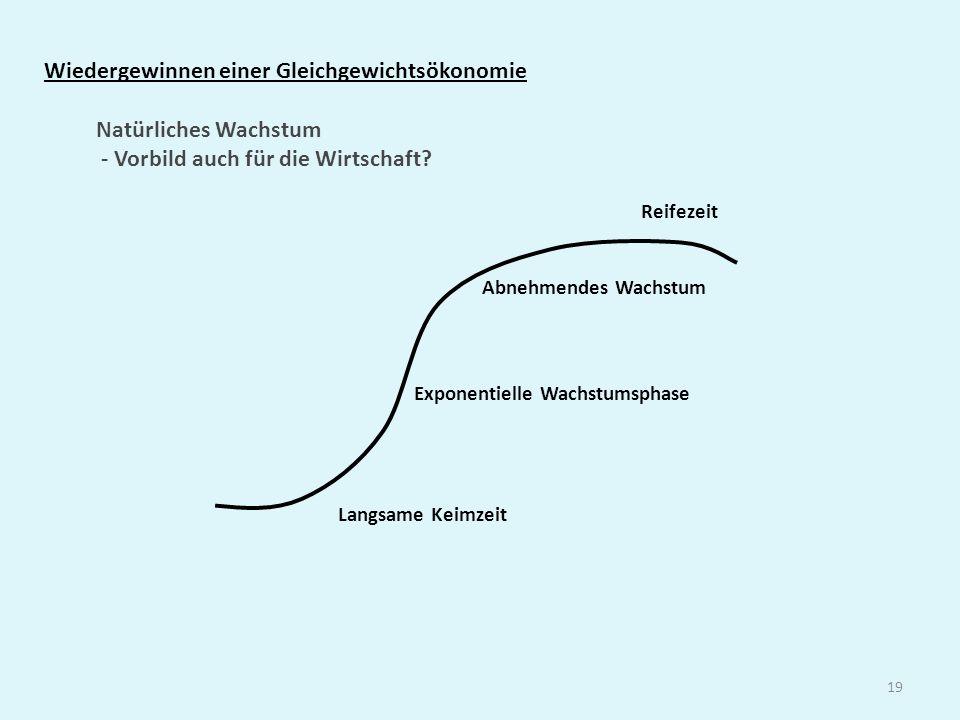 19 Wiedergewinnen einer Gleichgewichtsökonomie Exponentielle Wachstumsphase Reifezeit Langsame Keimzeit Natürliches Wachstum - Vorbild auch für die Wi