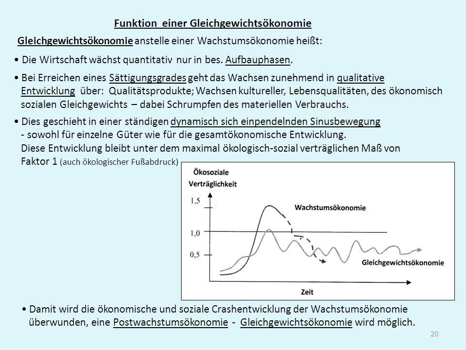 20 Funktion einer Gleichgewichtsökonomie Gleichgewichtsökonomie anstelle einer Wachstumsökonomie heißt: Dies geschieht in einer ständigen dynamisch si
