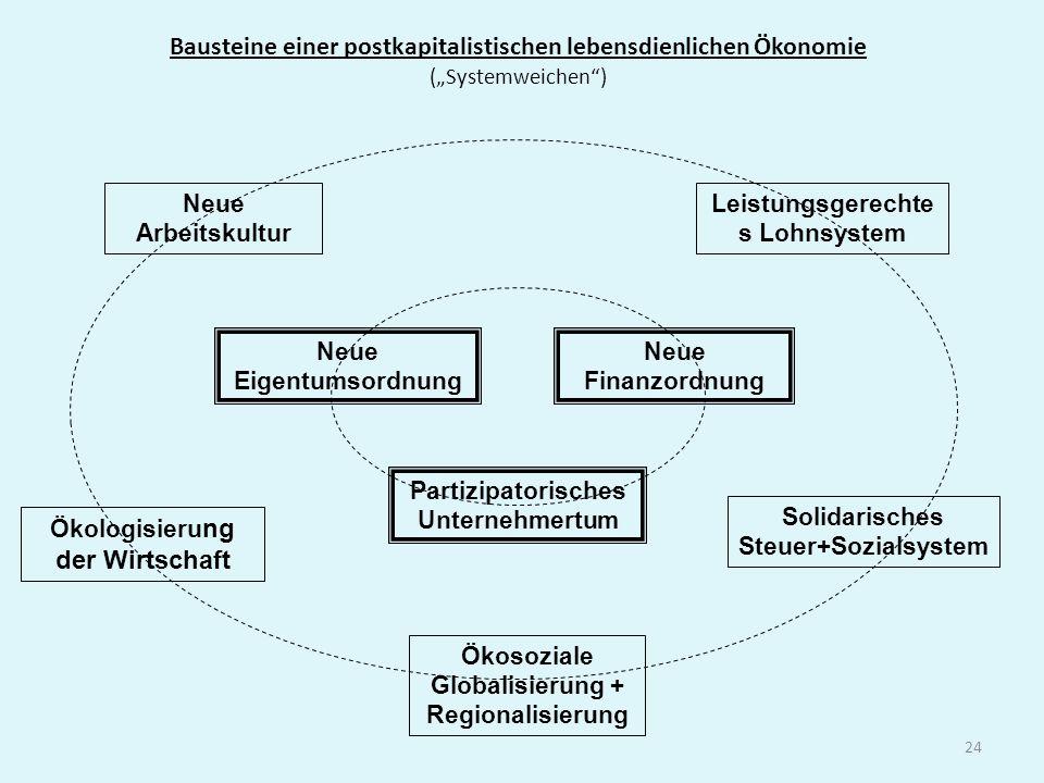 24 Bausteine einer postkapitalistischen lebensdienlichen Ökonomie (Systemweichen) Neue Eigentumsordnung Neue Finanzordnung Partizipatorisches Unterneh
